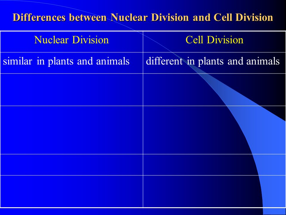 Differences between Nuclear Division and Cell Division Nuclear DivisionCell Division