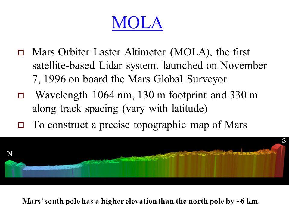 MOLA  Mars Orbiter Laster Altimeter (MOLA), the first satellite-based Lidar system, launched on November 7, 1996 on board the Mars Global Surveyor.