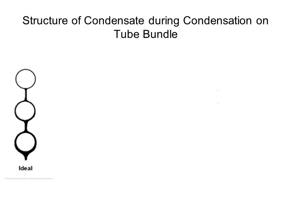 Condensation on Horizontal Tube Bundles Condensation on tube bundles raises several important considerations: In what manner does the condensate flow