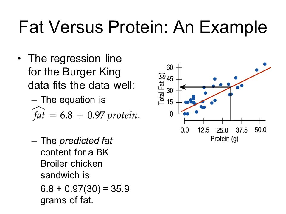 Fat Versus Protein: An Example The regression line for the Burger King data fits the data well: –The equation is –The predicted fat content for a BK B