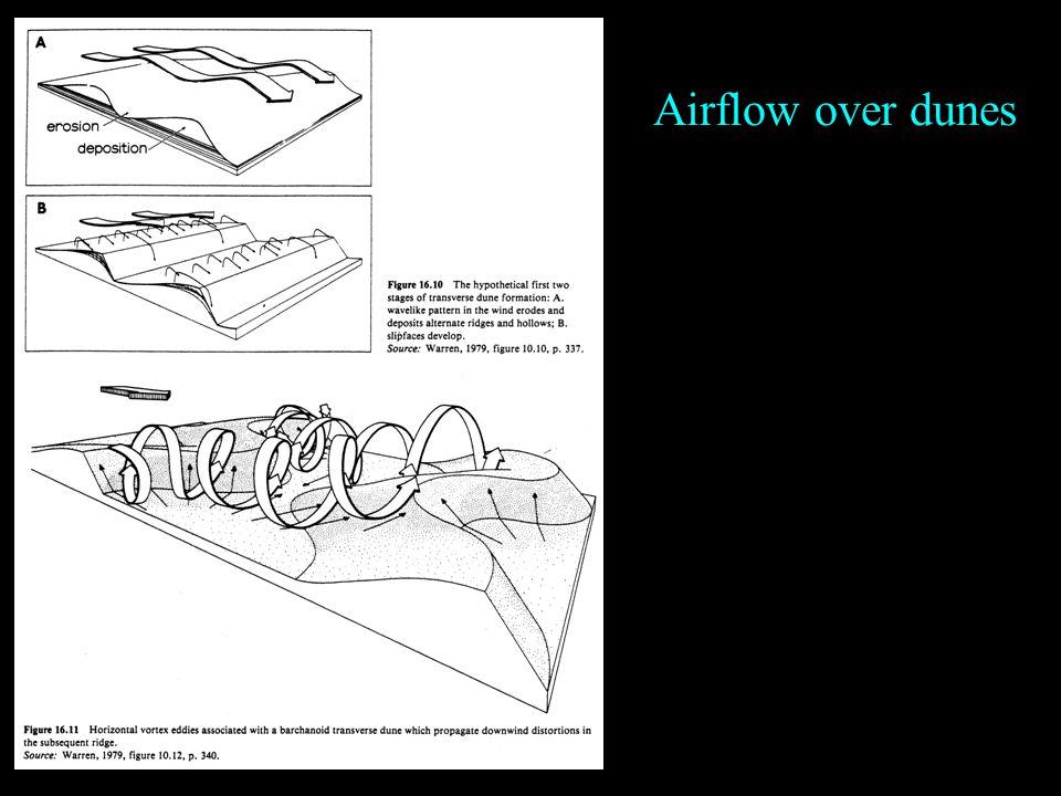 Airflow over dunes
