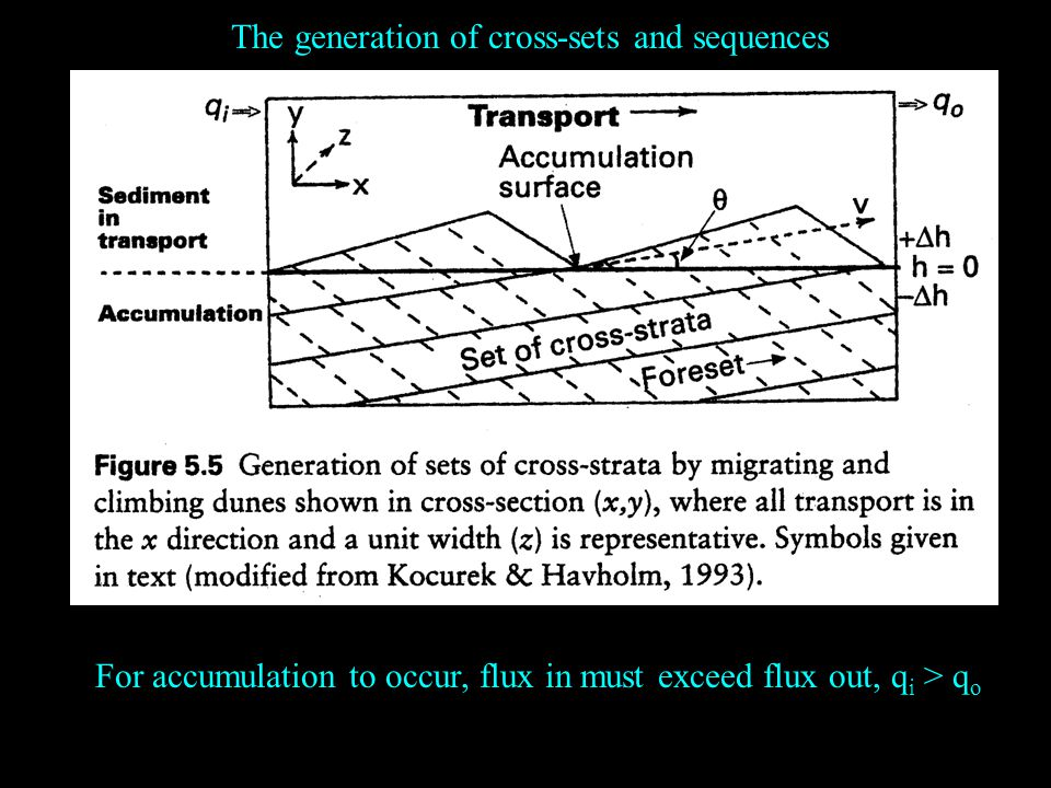 The generation of cross-sets and sequences For accumulation to occur, flux in must exceed flux out, q i > q o