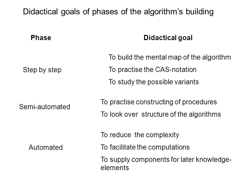 Didactical goals of phases of the algorithm's building PhaseDidactical goal Step by step To build the mental map of the algorithm To practise the CAS-notation To study the possible variants Semi-automated To practise constructing of procedures To look over structure of the algorithms Automated To reduce the complexity To facilitate the computations To supply components for later knowledge- elements