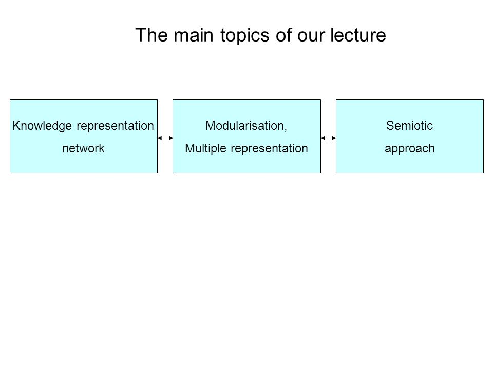 Knowledge representation network Modularisation, Multiple representation Semiotic approach The main topics of our lecture