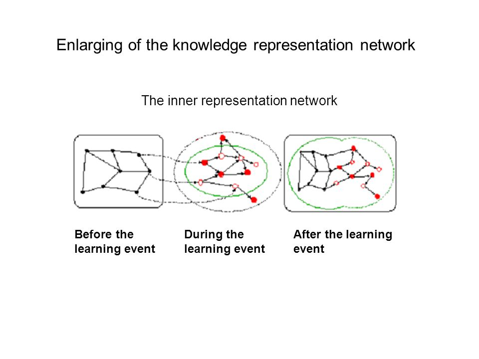 Enlarging of the knowledge representation network The inner representation network Before the learning event During the learning event After the learning event