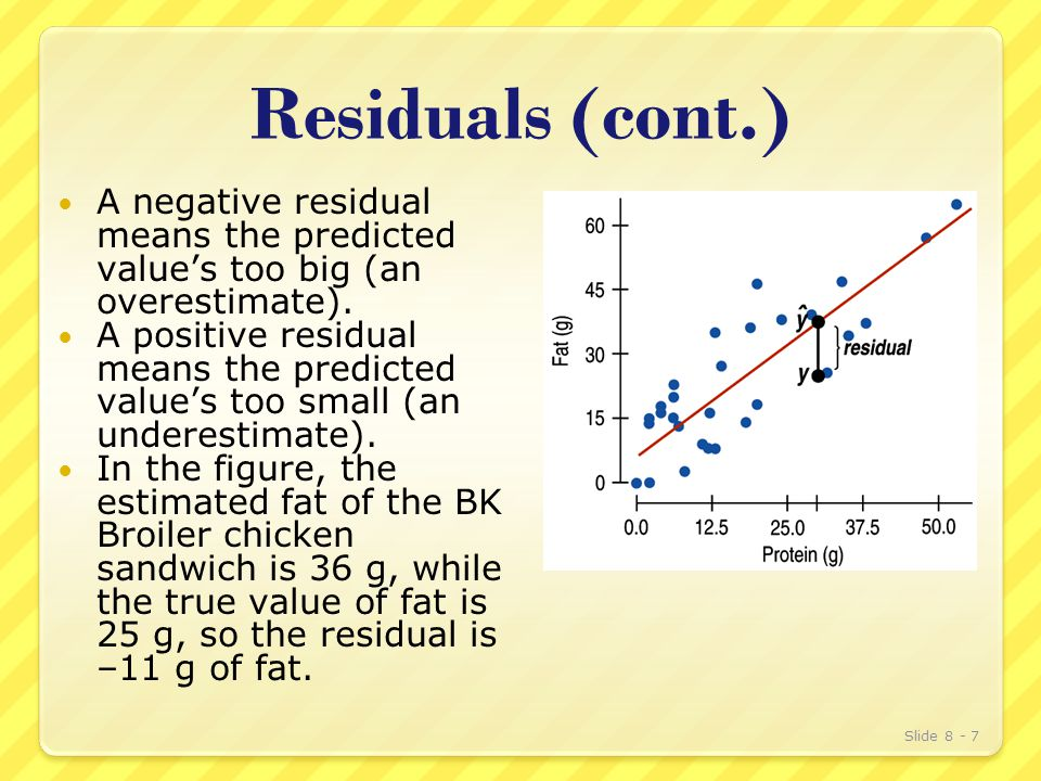 Residuals (cont.) A negative residual means the predicted value's too big (an overestimate).