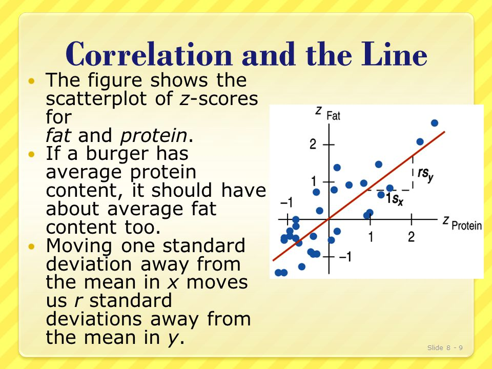 Correlation and the Line The figure shows the scatterplot of z-scores for fat and protein.