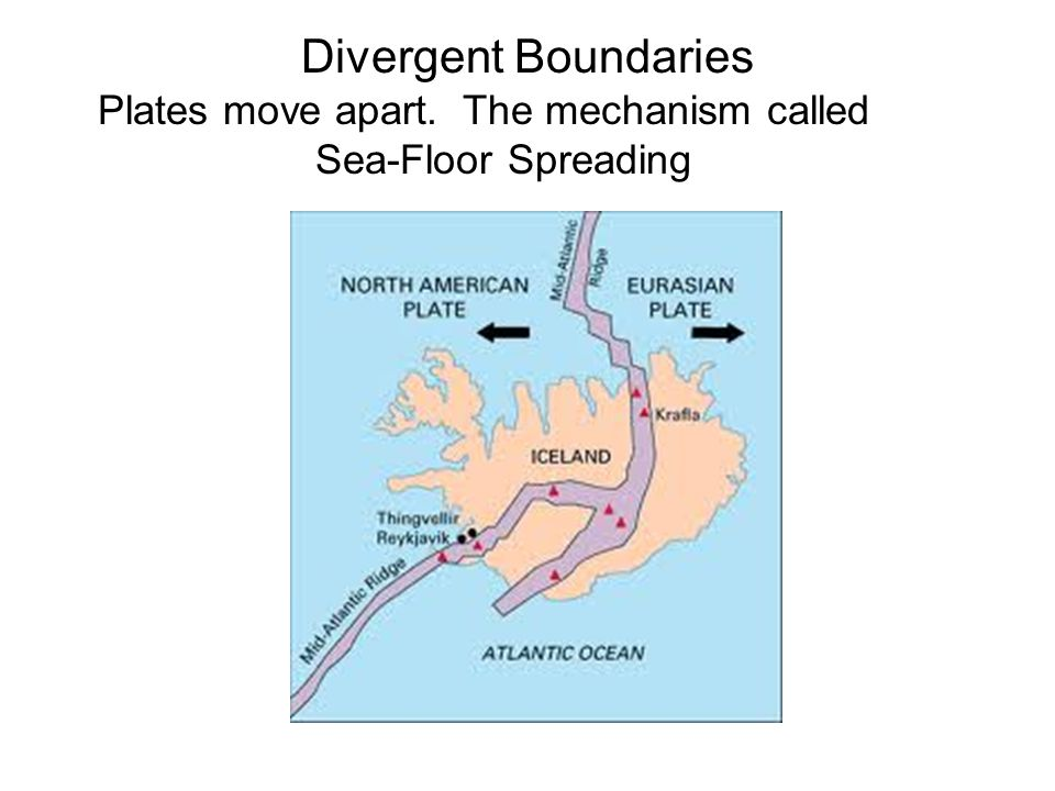 Divergent Boundaries Plates move apart. The mechanism called Sea-Floor Spreading