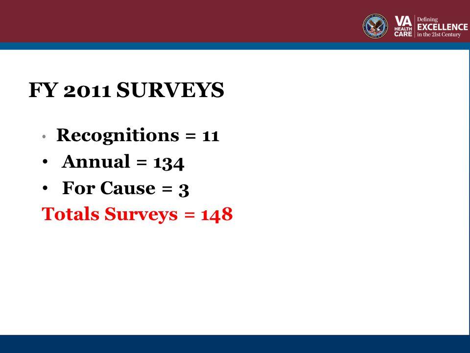 FY 2011 SURVEYS Recognitions = 11 Annual = 134 For Cause = 3 Totals Surveys = 148 FY 2011 SURVEYS