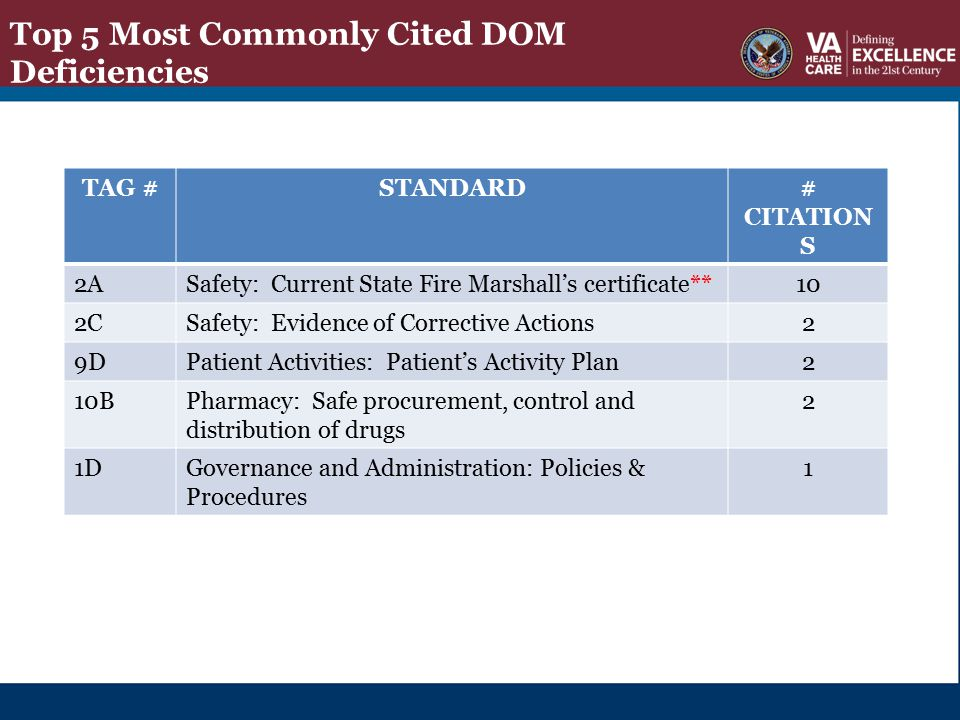Top 5 Most Commonly Cited DOM Deficiencies TAG #STANDARD# CITATION S 2ASafety: Current State Fire Marshall's certificate**10 2CSafety: Evidence of Cor