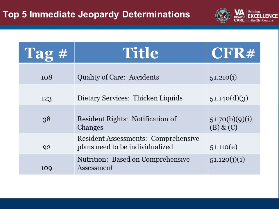 TOP 5 IMMEDIATE JEOPARDY DETERMINATIONS Tag #TitleCFR# 108Quality of Care: Accidents51.210(i) 123Dietary Services: Thicken Liquids51.140(d)(3) 38Resid