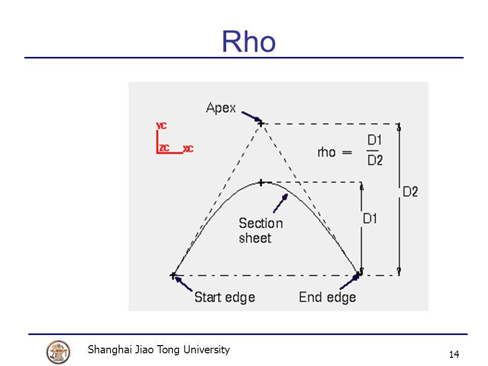Shanghai Jiao Tong University 14 Rho