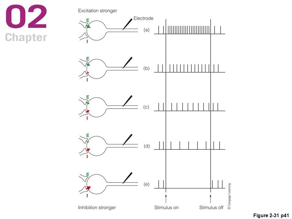 Figure 2-31 p41