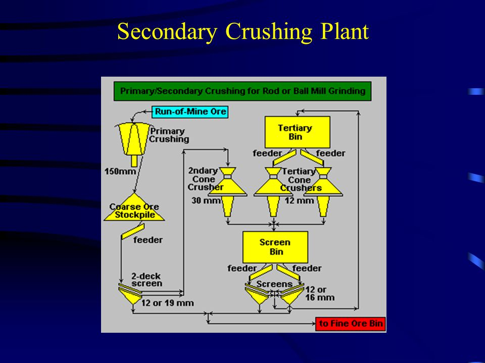 Secondary Crushing Plant