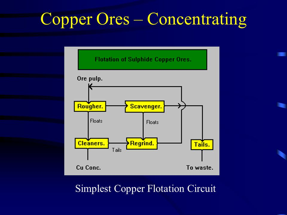 Copper Ores – Concentrating Simplest Copper Flotation Circuit