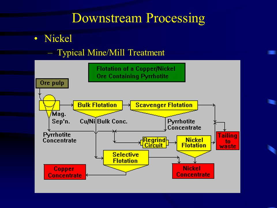 Downstream Processing Nickel – Typical Mine/Mill Treatment