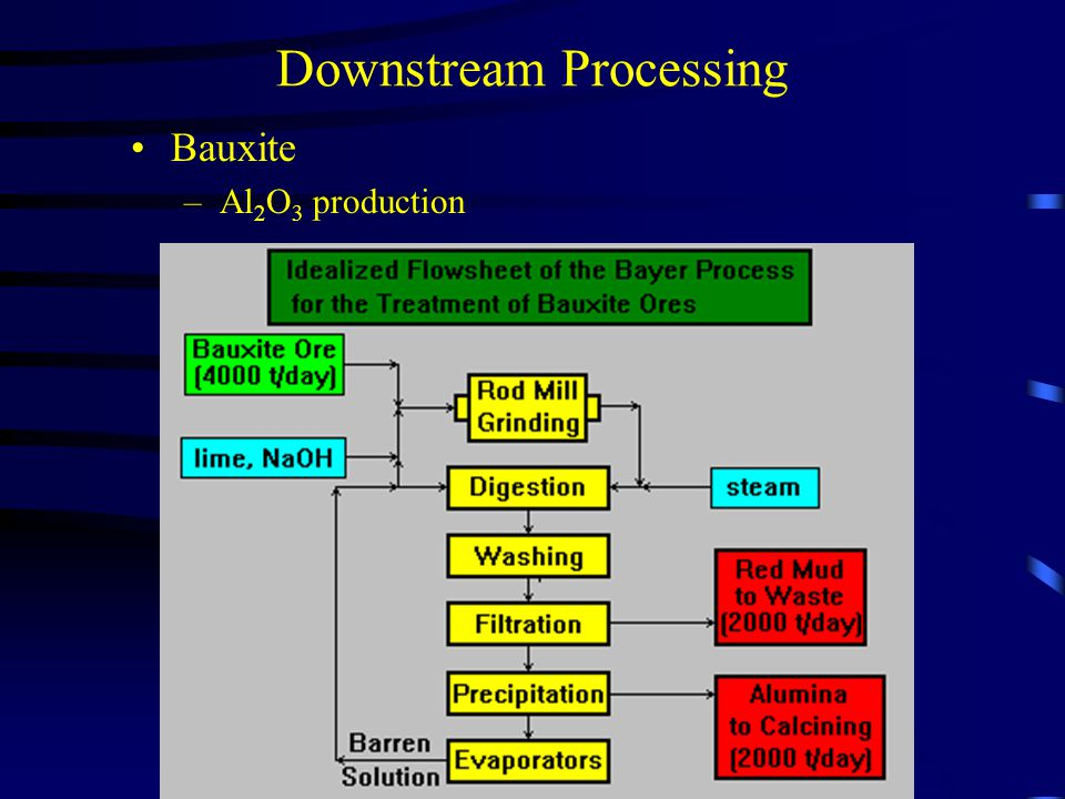 Downstream Processing Bauxite – Al 2 O 3 production