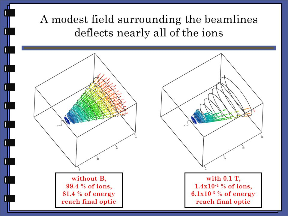 A modest field surrounding the beamlines deflects nearly all of the ions without B, 99.4 % of ions, 81.4 % of energy reach final optic with 0.1 T, 1.4x10 -4 % of ions, 6.1x10 -3 % of energy reach final optic