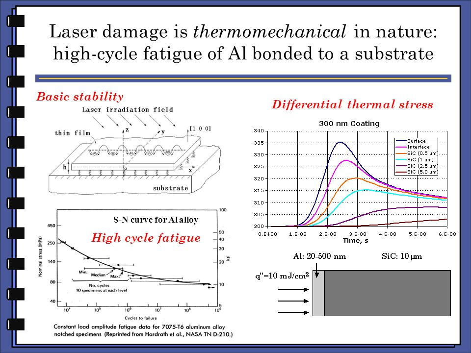 Laser damage is thermomechanical in nature: high-cycle fatigue of Al bonded to a substrate S-N curve for Al alloy Basic stability High cycle fatigue Differential thermal stress