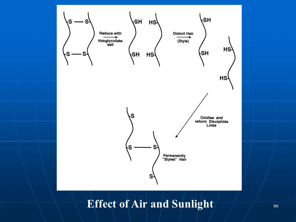 95 Effect of Air and Sunlight
