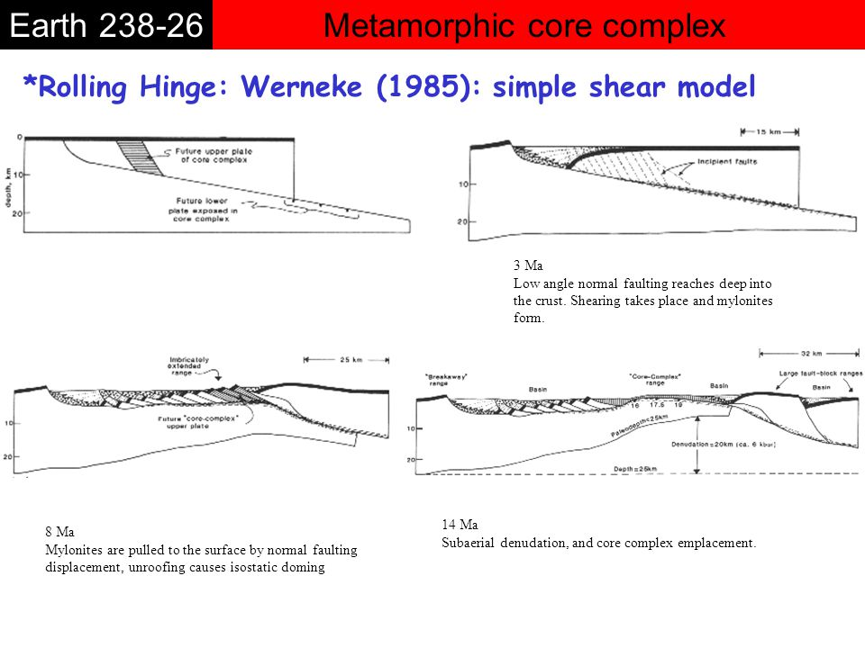 Metamorphic core complexEarth 238-26 *Isostatic Uplift: Werneke and Axen (1988) *Initial faulting at high angle *Isostatic uplift which causes the rotation of the fault.