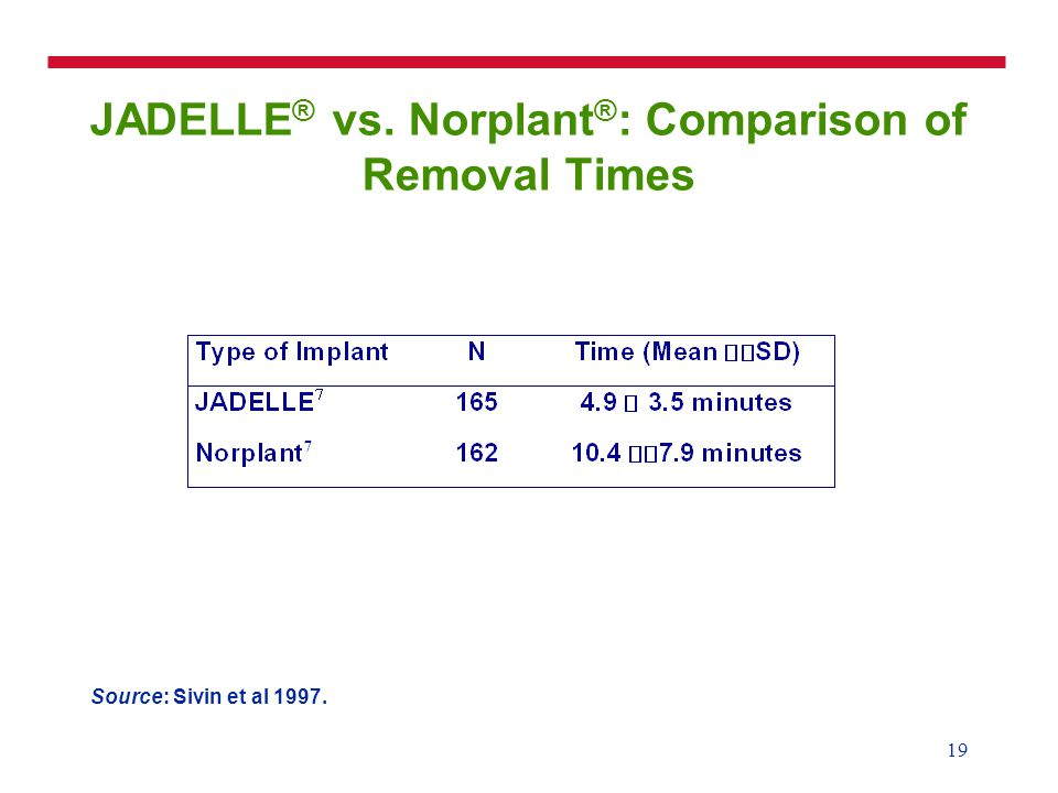 19 JADELLE ® vs. Norplant ® : Comparison of Removal Times Source: Sivin et al 1997.