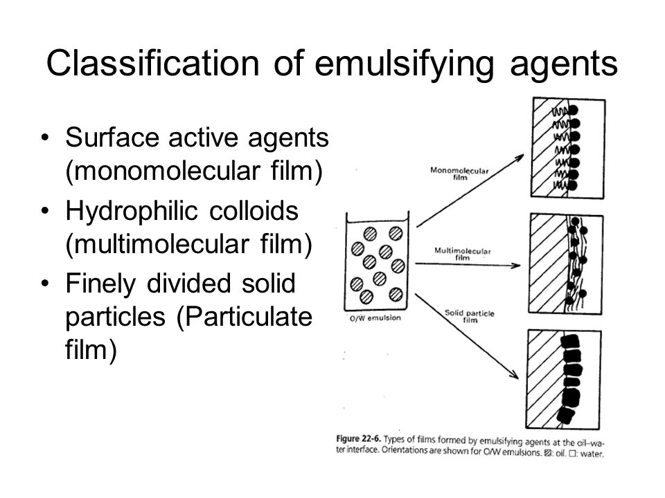 Classification of emulsifying agents Surface active agents (monomolecular film) Hydrophilic colloids (multimolecular film) Finely divided solid partic
