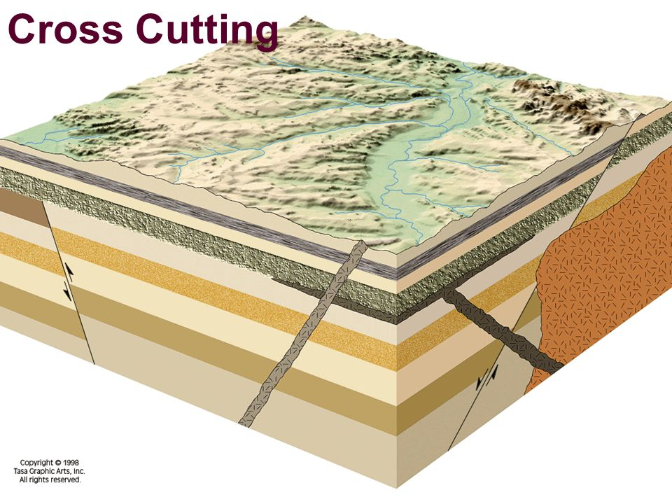 IGNEOUS INTRUSION: occurs when magma squeezes into or between layers of pre-existing rock.