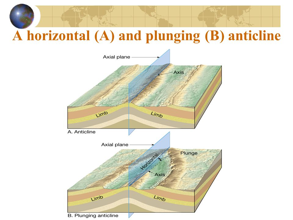 A horizontal (A) and plunging (B) anticline