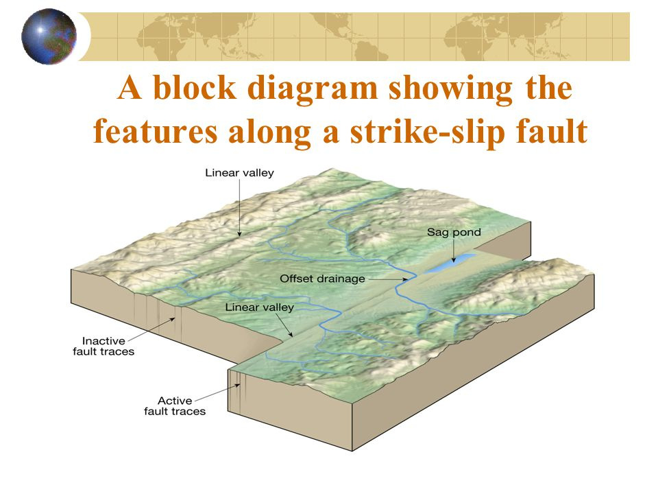 A block diagram showing the features along a strike-slip fault