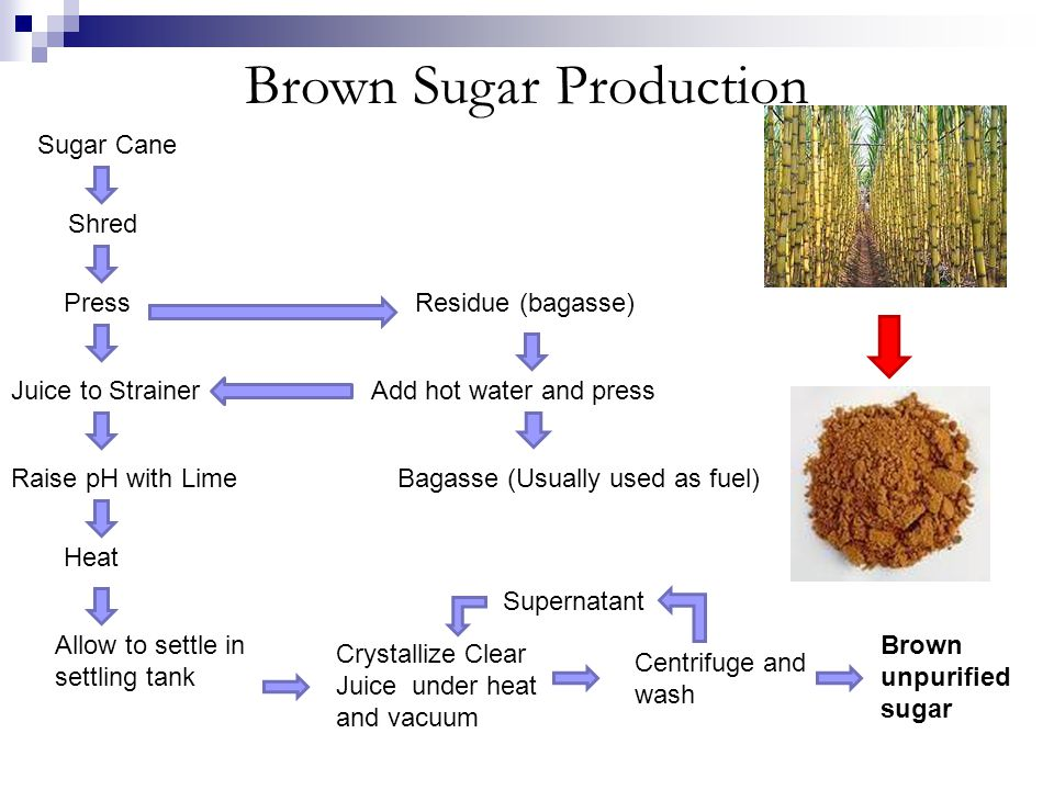 Brown Sugar Production Sugar Cane Shred Press Juice to Strainer Raise pH with Lime Heat Allow to settle in settling tank Crystallize Clear Juice under
