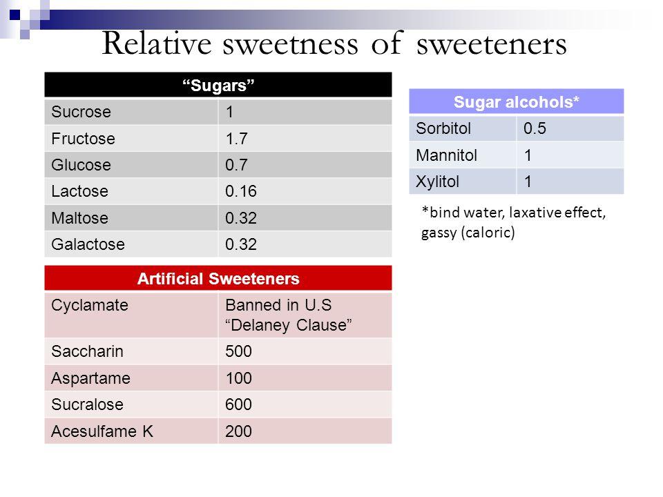 "Relative sweetness of sweeteners ""Sugars"" Sucrose1 Fructose1.7 Glucose0.7 Lactose0.16 Maltose0.32 Galactose0.32 Sugar alcohols* Sorbitol0.5 Mannitol1"