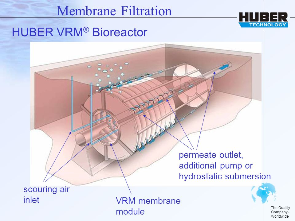 The Quality Company - Worldwide permeate outlet, additional pump or hydrostatic submersion VRM membrane module scouring air inlet Membrane Filtration HUBER VRM ® Bioreactor