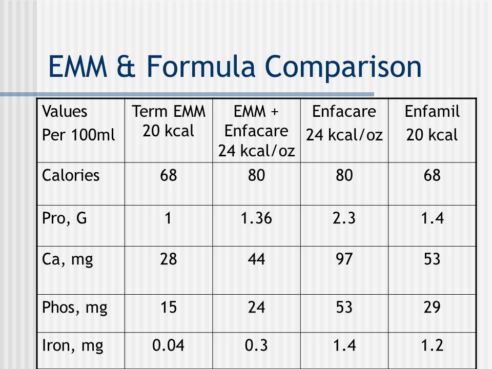 EMM & Formula Comparison Values Per 100ml Term EMM 20 kcal EMM + Enfacare 24 kcal/oz Enfacare 24 kcal/oz Enfamil 20 kcal Calories6880 68 Pro, G11.362.