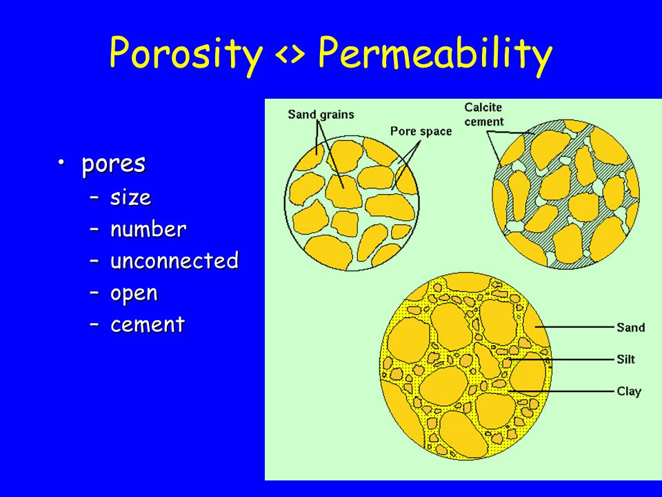porespores –size –number –unconnected –open –cement Porosity <> Permeability