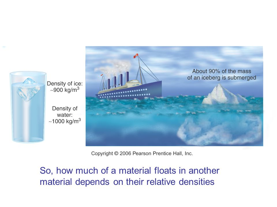 So, how much of a material floats in another material depends on their relative densities