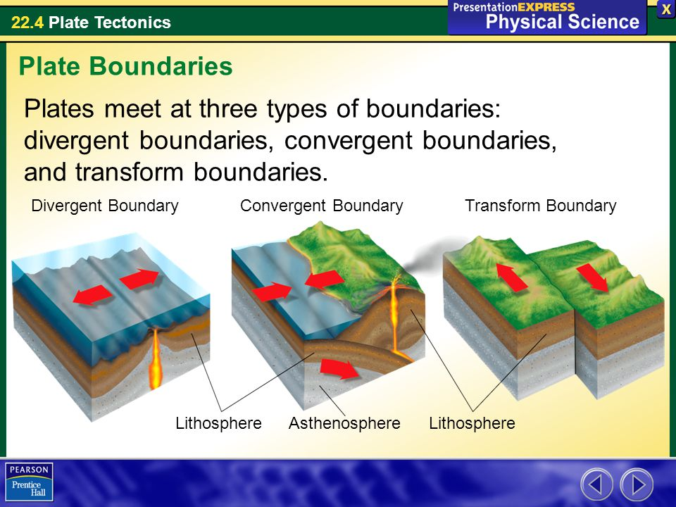 22.4 Plate Tectonics Plates meet at three types of boundaries: divergent boundaries, convergent boundaries, and transform boundaries. Plate Boundaries