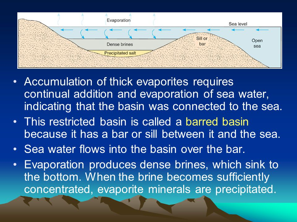 Accumulation of thick evaporites requires continual addition and evaporation of sea water, indicating that the basin was connected to the sea. This re