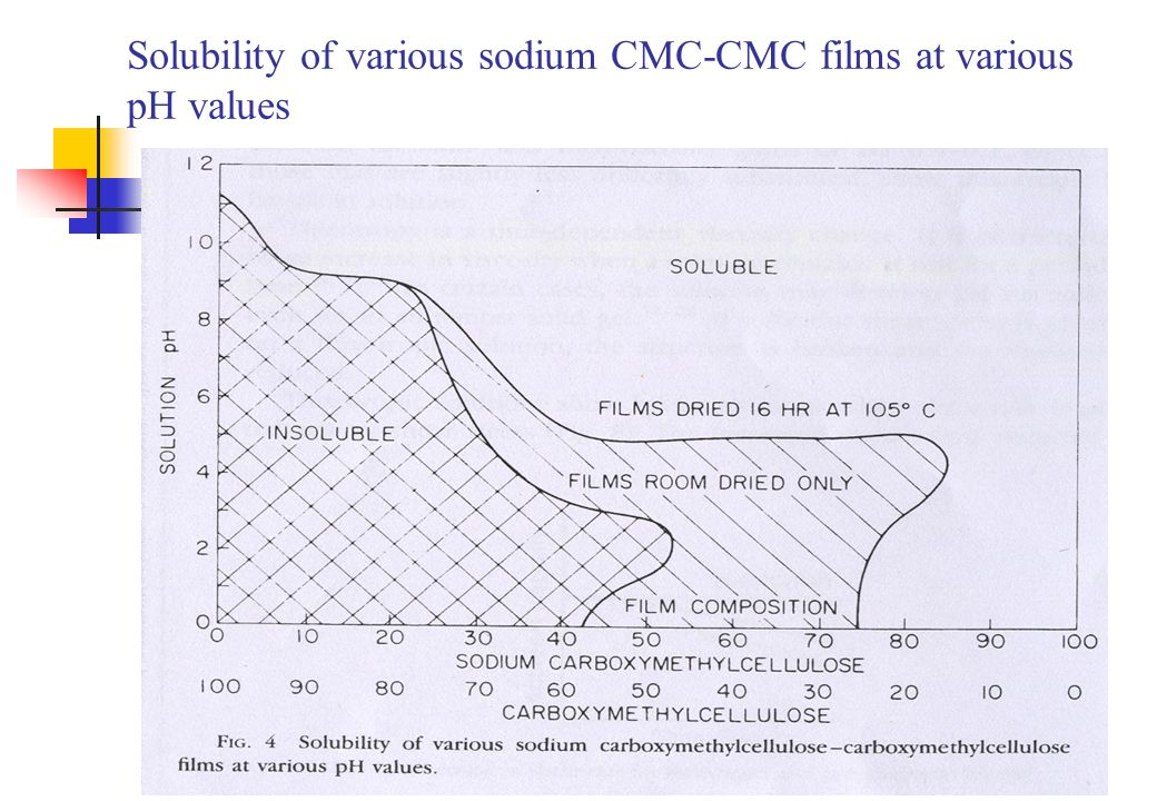 Solubility of various sodium CMC-CMC films at various pH values
