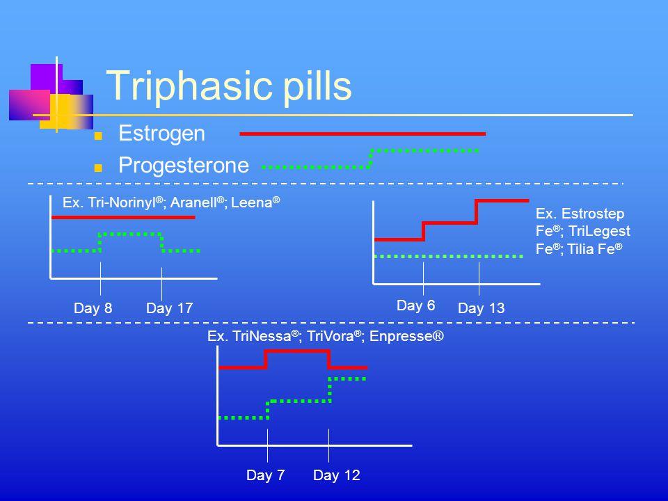 Triphasic pills Estrogen Progesterone Day 17 Day 6 Day 13 Day 7Day 12 Day 8 Ex.