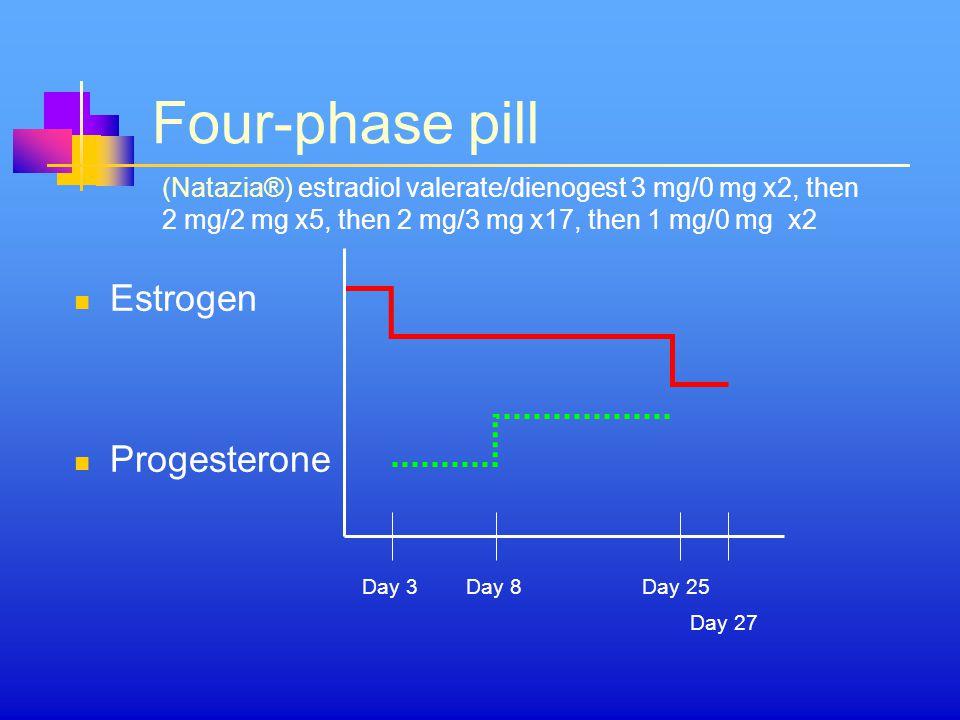 Four-phase pill Estrogen Progesterone Day 3Day 8 Day 27 Day 25 (Natazia®) estradiol valerate/dienogest 3 mg/0 mg x2, then 2 mg/2 mg x5, then 2 mg/3 mg x17, then 1 mg/0 mg x2