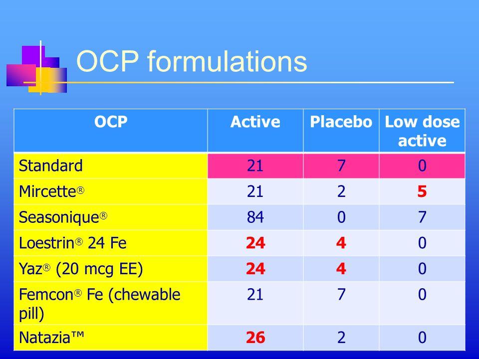 OCP formulations OCPActivePlaceboLow dose active Standard2170 Mircette ® 2125 Seasonique ® 8407 Loestrin ® 24 Fe2440 Yaz ® (20 mcg EE)2440 Femcon ® Fe (chewable pill) 2170 Natazia™2620