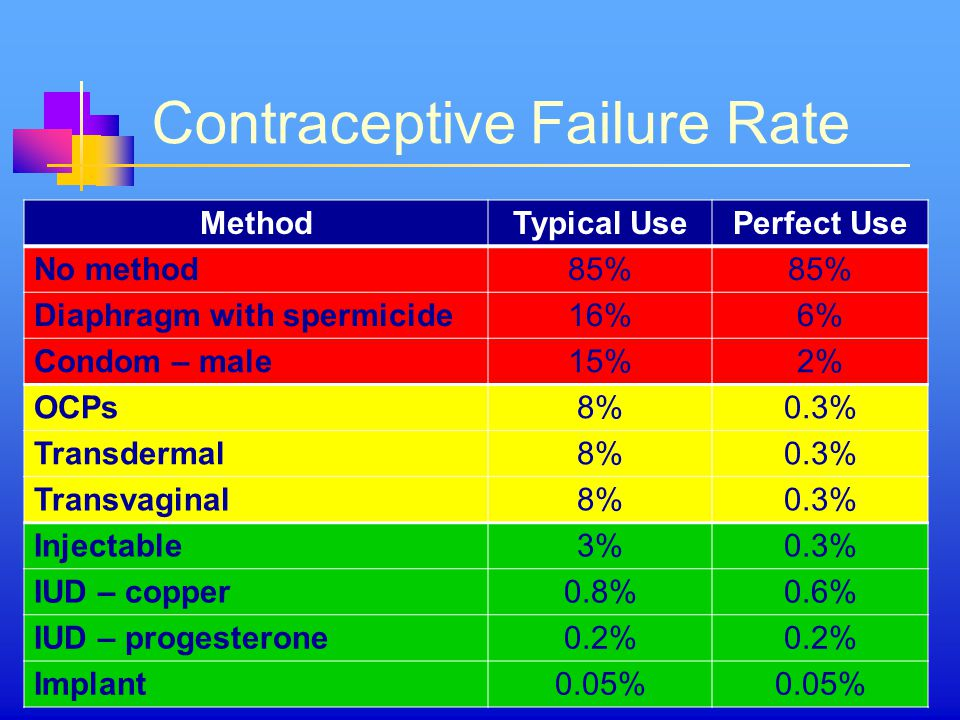 Contraceptive Failure Rate MethodTypical UsePerfect Use No method85% Diaphragm with spermicide16%6% Condom – male15%2% OCPs8%0.3% Transdermal8%0.3% Transvaginal8%0.3% Injectable3%0.3% IUD – copper0.8%0.6% IUD – progesterone0.2% Implant0.05%