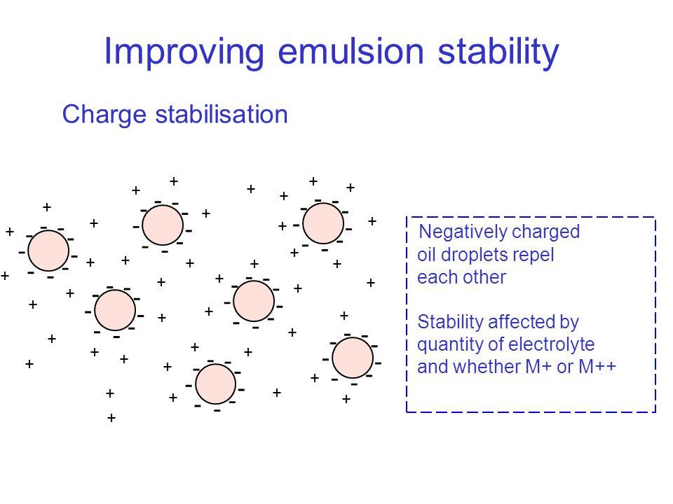 Improving emulsion stability Charge stabilisation - - - - - - - - - - - - - - - - - - - - - - - - - - - - - - - - - - - - - - - - - - - - - - - - - -