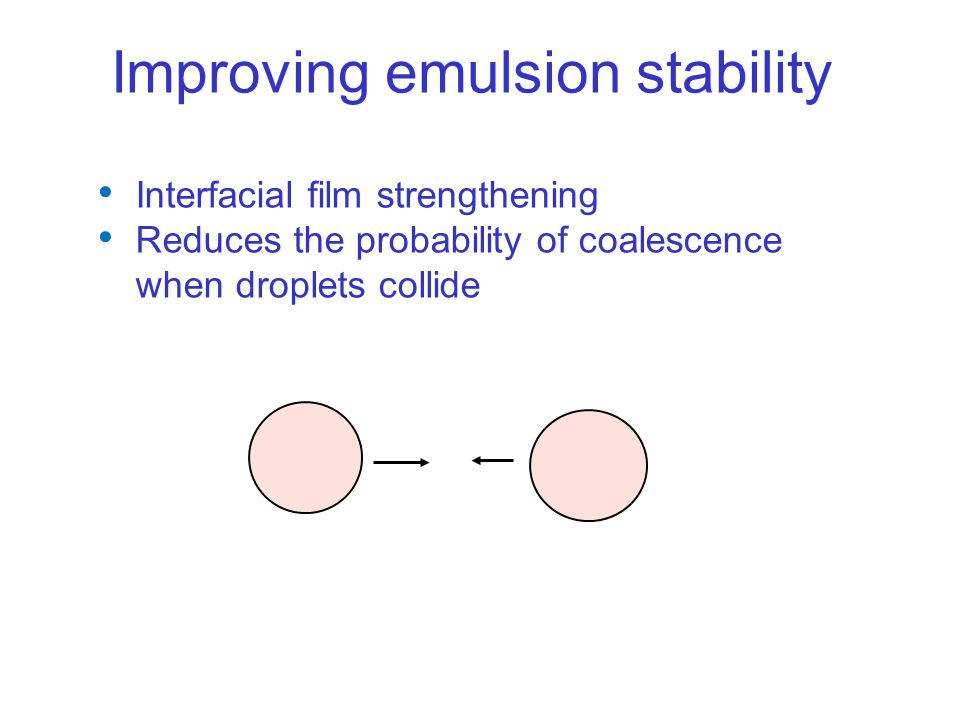 Improving emulsion stability Interfacial film strengthening Reduces the probability of coalescence when droplets collide