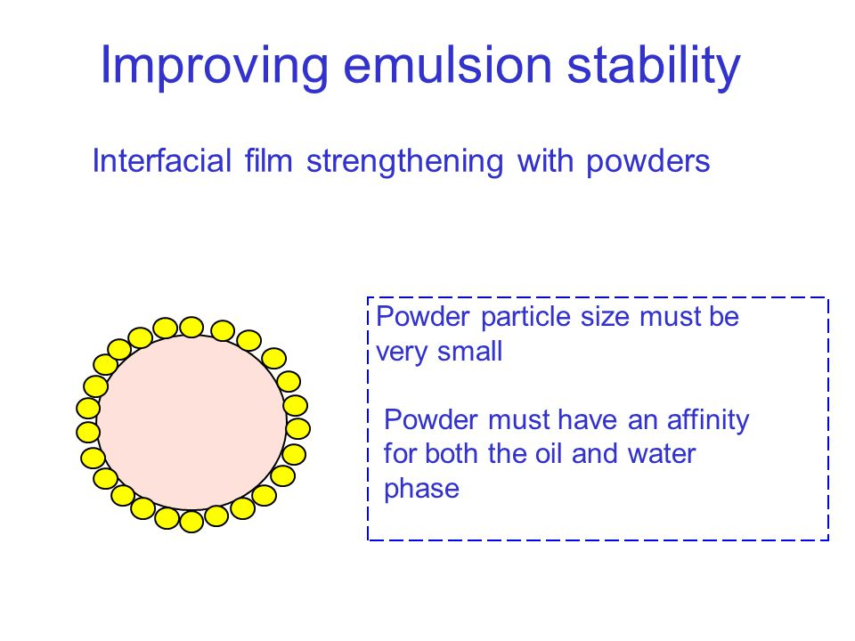 Interfacial film strengthening with powders Powder particle size must be very small Powder must have an affinity for both the oil and water phase Impr
