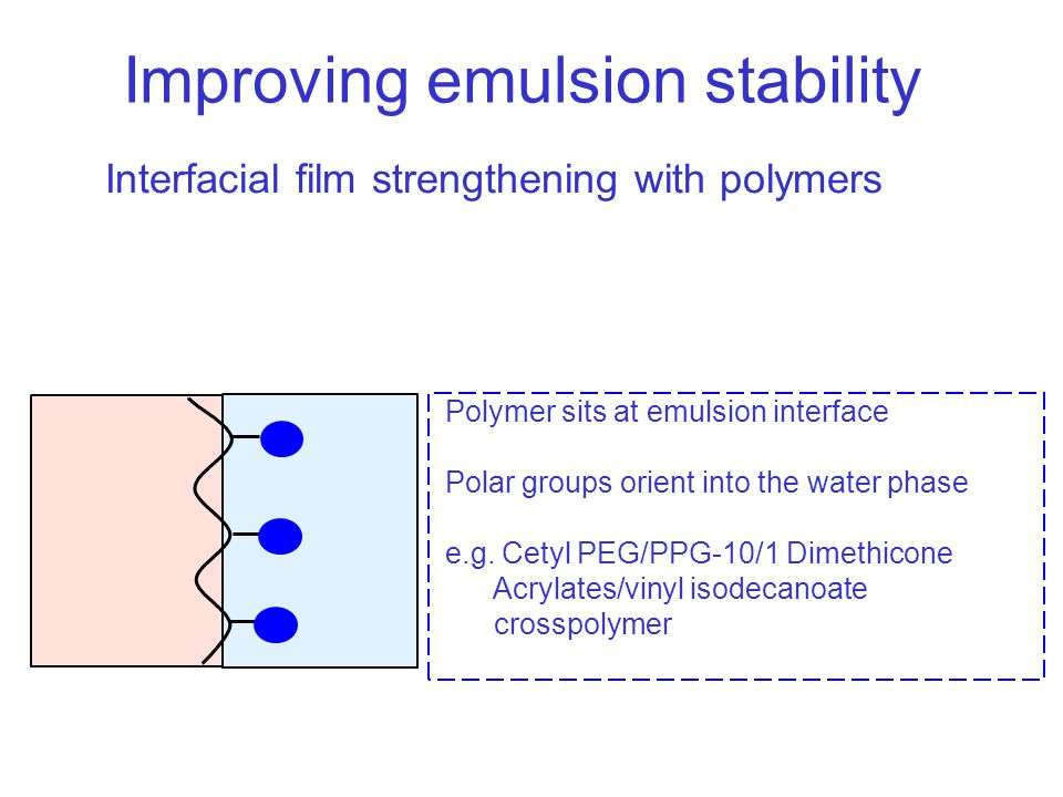 Interfacial film strengthening with polymers Polymer sits at emulsion interface Polar groups orient into the water phase e.g.