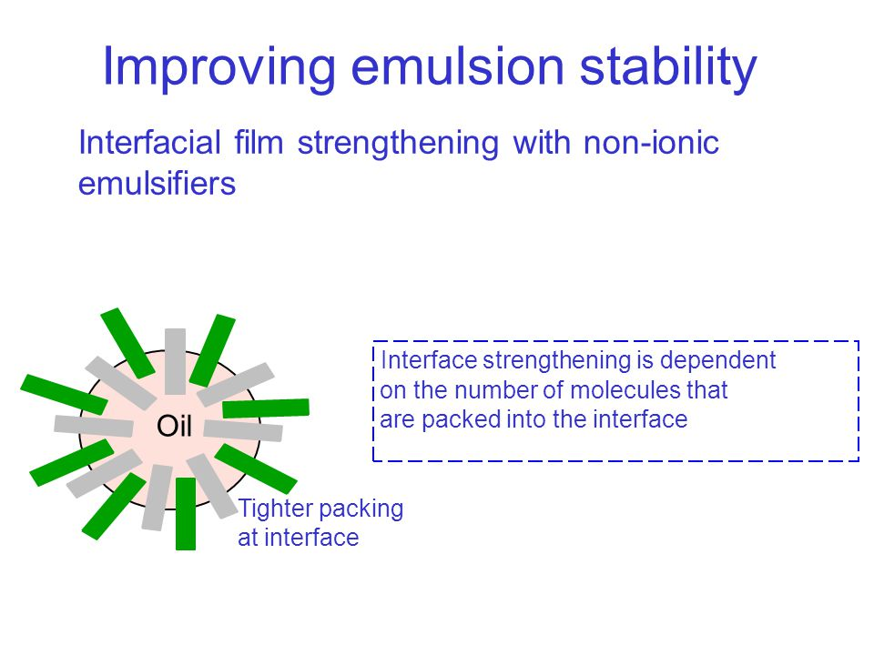 Interfacial film strengthening with non-ionic emulsifiers Oil Tighter packing at interface Interface strengthening is dependent on the number of molecules that are packed into the interface Improving emulsion stability