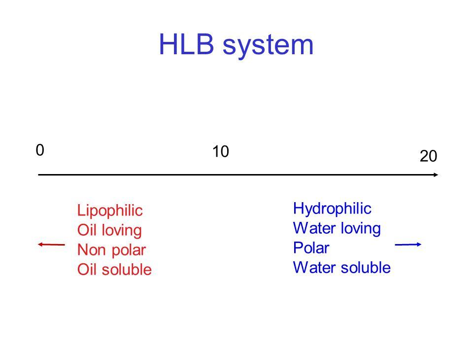 HLB system 0 10 20 Lipophilic Oil loving Non polar Oil soluble Hydrophilic Water loving Polar Water soluble