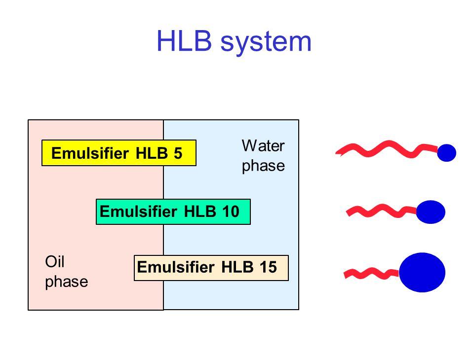 HLB system Emulsifier HLB 5 Emulsifier HLB 10 Emulsifier HLB 15 Oil phase Water phase